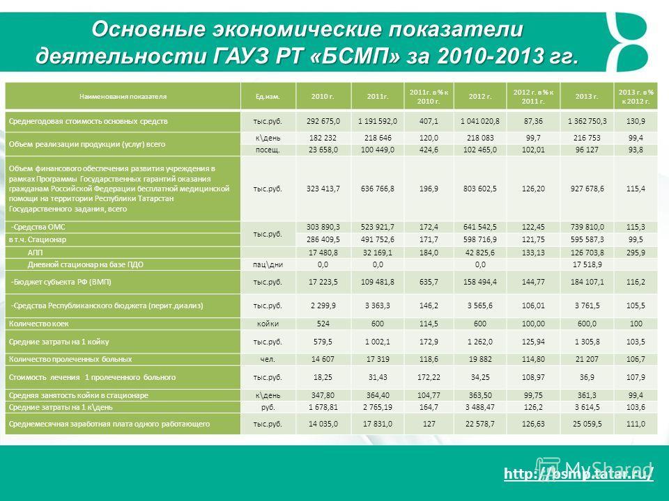 http://bsmp.tatar.ru/ Наименования показателяЕд.изм.2010 г.2011г. 2011г. в % к 2010 г. 2012 г. 2012 г. в % к 2011 г. 2013 г. 2013 г. в % к 2012 г. Среднегодовая стоимость основных средствтыс.руб.292 675,01 191 592,0407,11 041 020,887,361 362 750,3130