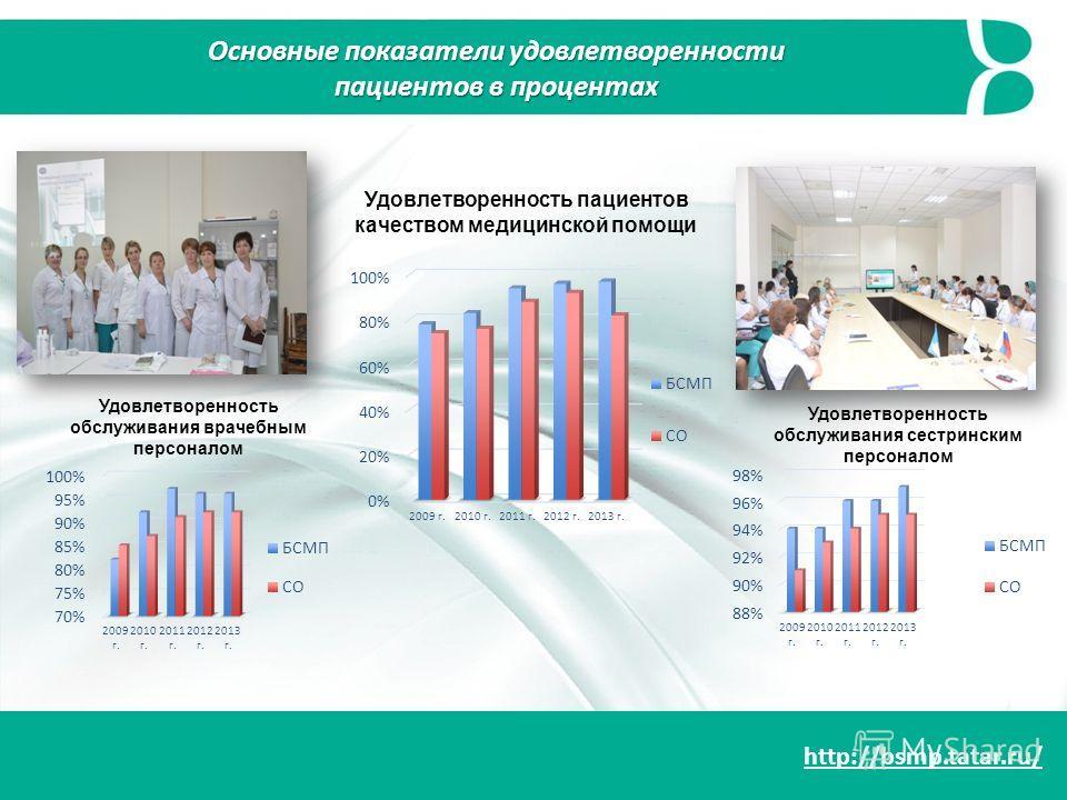 http://bsmp.tatar.ru/ Удовлетворенность пациентов качеством медицинской помощи Удовлетворенность обслуживания врачебным персоналом Удовлетворенность обслуживания сестринским персоналом Основные показатели удовлетворенности пациентов в процентах