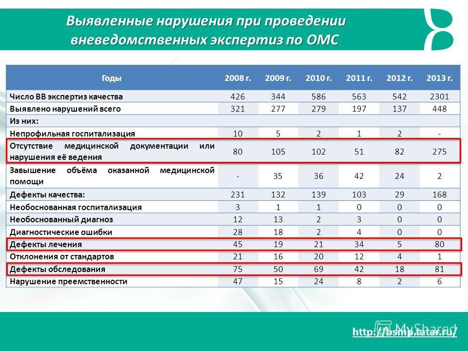 http://bsmp.tatar.ru/ Годы2008 г.2009 г.2010 г.2011 г.2012 г.2013 г. Число ВВ экспертиз качества4263445865635422301 Выявлено нарушений всего321277279197137448 Из них: Непрофильная госпитализация105212- Отсутствие медицинской документации или нарушени