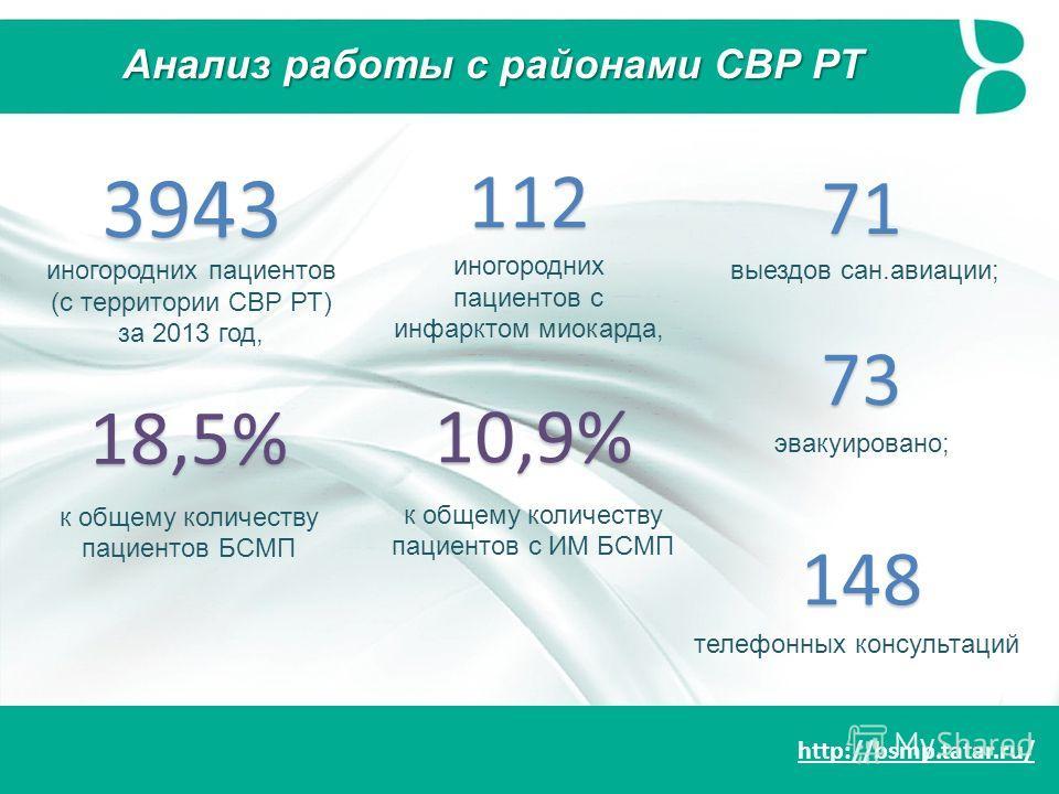 http://bsmp.tatar.ru/ Анализ работы с районами СВР РТ 3943 иногородних пациентов (с территории СВР РТ) за 2013 год, 18,5% к общему количеству пациентов БСМП 112 иногородних пациентов с инфарктом миокарда, 10,9% к общему количеству пациентов с ИМ БСМП