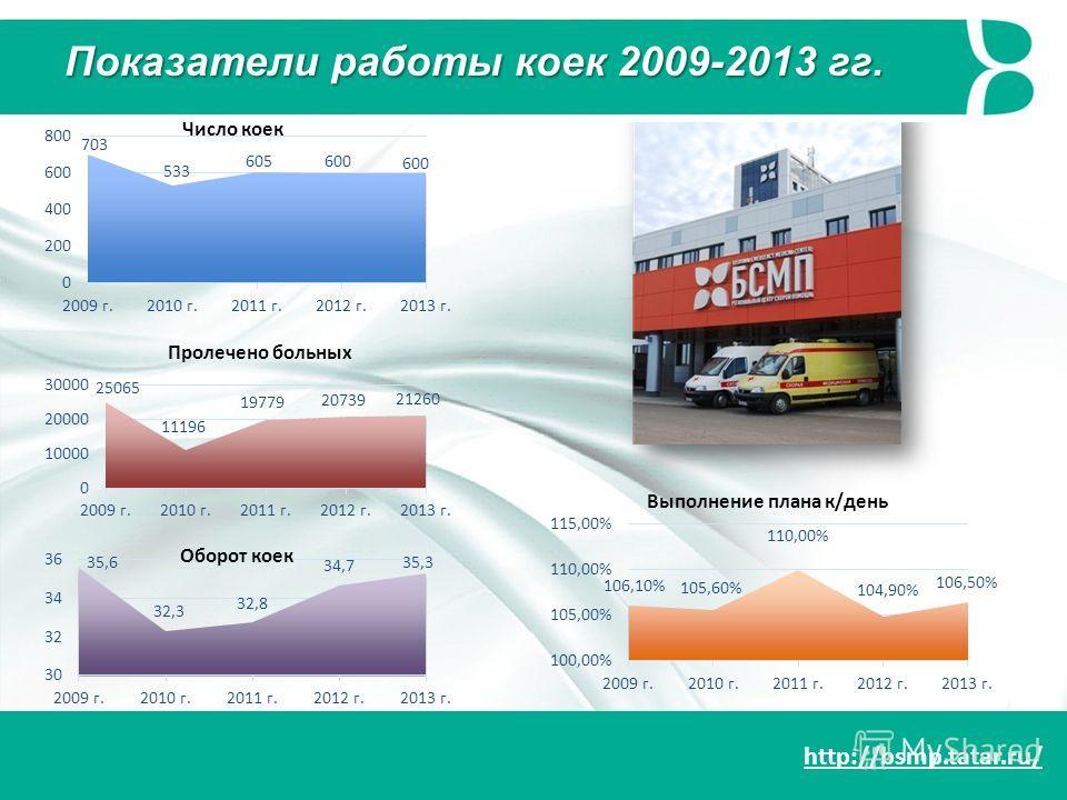 http://bsmp.tatar.ru/ Выполнение плана к/день Оборот коек Пролечено больных Число коек Показатели работы коек 2009-2013 гг.
