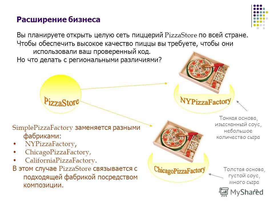 11 Расширение бизнеса Вы планируете открыть целую сеть пиццерий PizzaStore по всей стране. Чтобы обеспечить высокое качество пиццы вы требуете, чтобы они использовали ваш проверенный код. Но что делать с региональными различиями? SimplePizzaFactory з