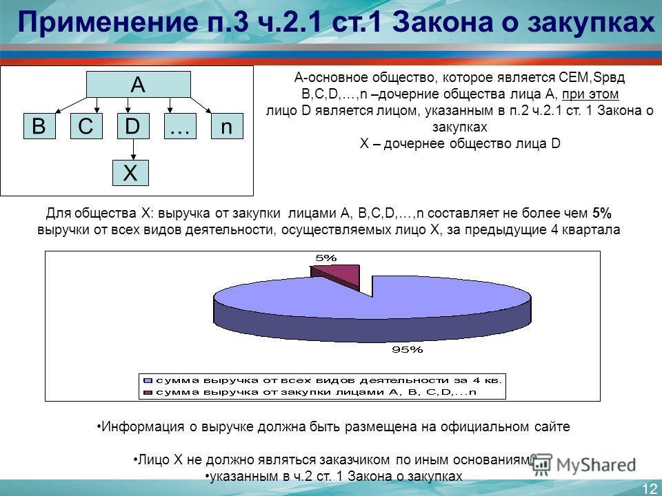 12 Применение п.3 ч.2.1 ст.1 Закона о закупках А BCD…n X A-основное общество, которое является СЕМ,Sрвд В,C,D,…,n –дочерние общества лица А, при этом лицо D является лицом, указанным в п.2 ч.2.1 ст. 1 Закона о закупках Х – дочернее общество лица D Дл