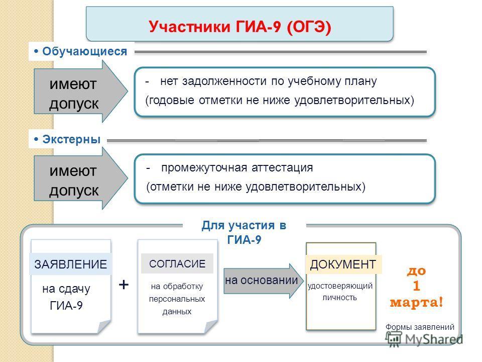 Участники ГИА -9 ( ОГЭ ) 16 Обучающиеся Экстерны имеют допуск -нет задолженности по учебному плану (годовые отметки не ниже удовлетворительных) имеют допуск -промежуточная аттестация (отметки не ниже удовлетворительных) Для участия в ГИА -9 на обрабо