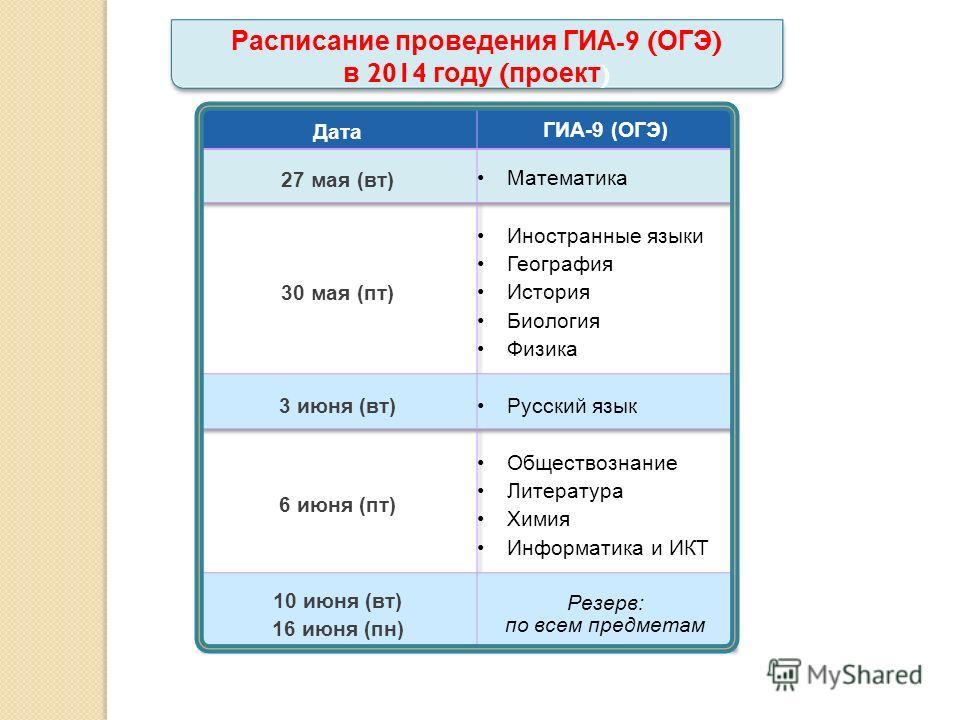 Расписание проведения ГИА -9 ( ОГЭ ) в 2014 году ( проект ) 23