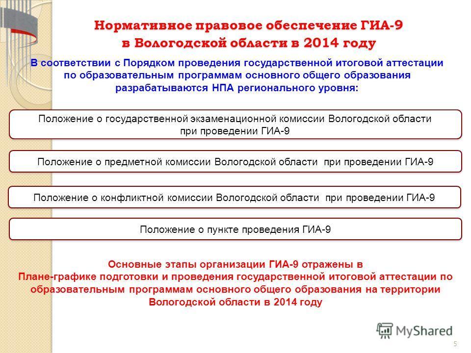 5 Нормативное правовое обеспечение ГИА-9 в Вологодской области в 2014 году Положение о государственной экзаменационной комиссии Вологодской области при проведении ГИА-9 В соответствии с Порядком проведения государственной итоговой аттестации по образ