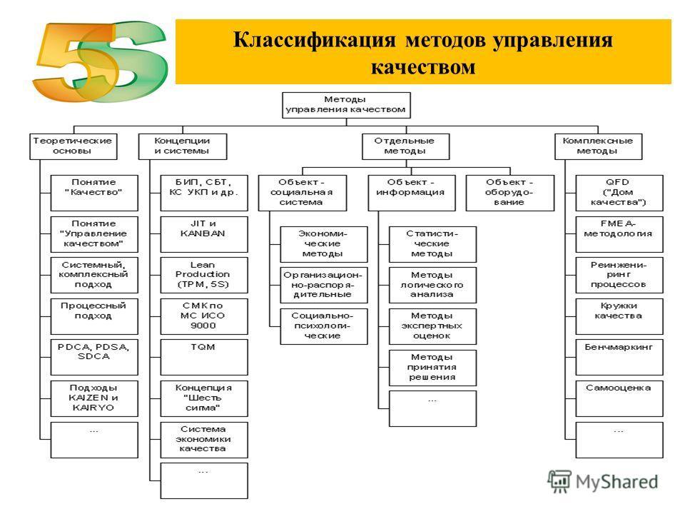 Классификация методов управления качеством