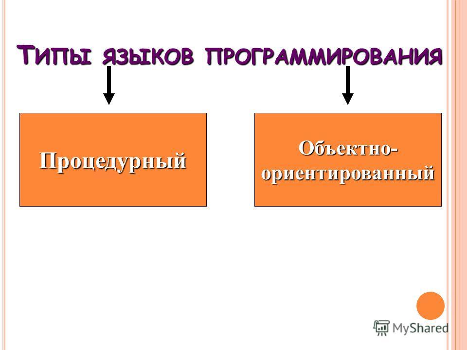 Т ИПЫ ЯЗЫКОВ ПРОГРАММИРОВАНИЯ Процедурный Объектно- ориентированный