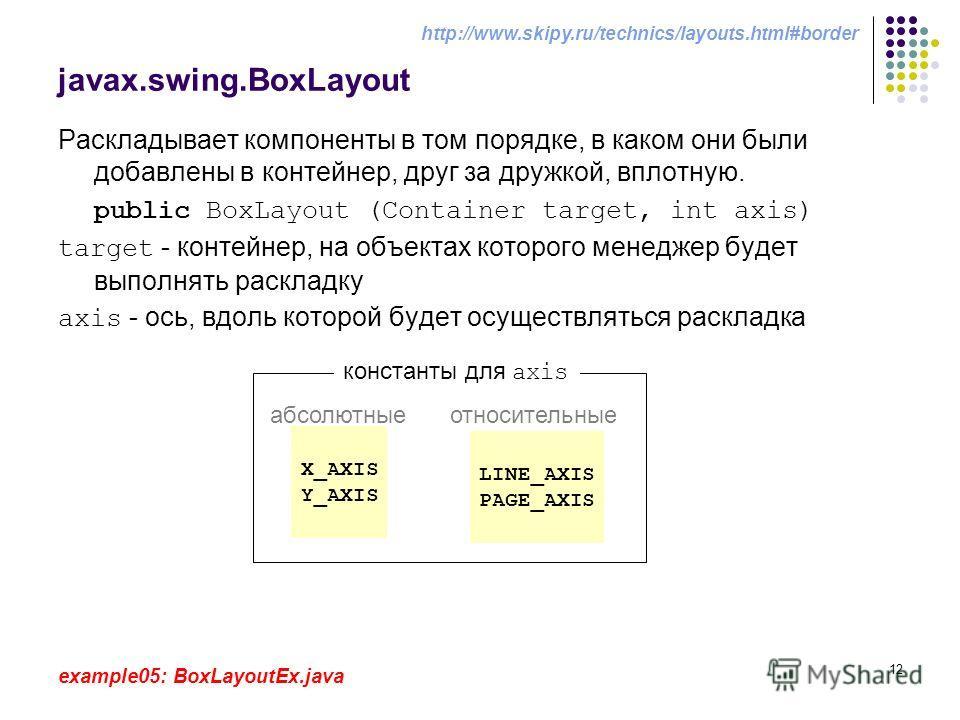 12 javax.swing.BoxLayout Раскладывает компоненты в том порядке, в каком они были добавлены в контейнер, друг за дружкой, вплотную. public BoxLayout (Container target, int axis) target - контейнер, на объектах которого менеджер будет выполнять расклад