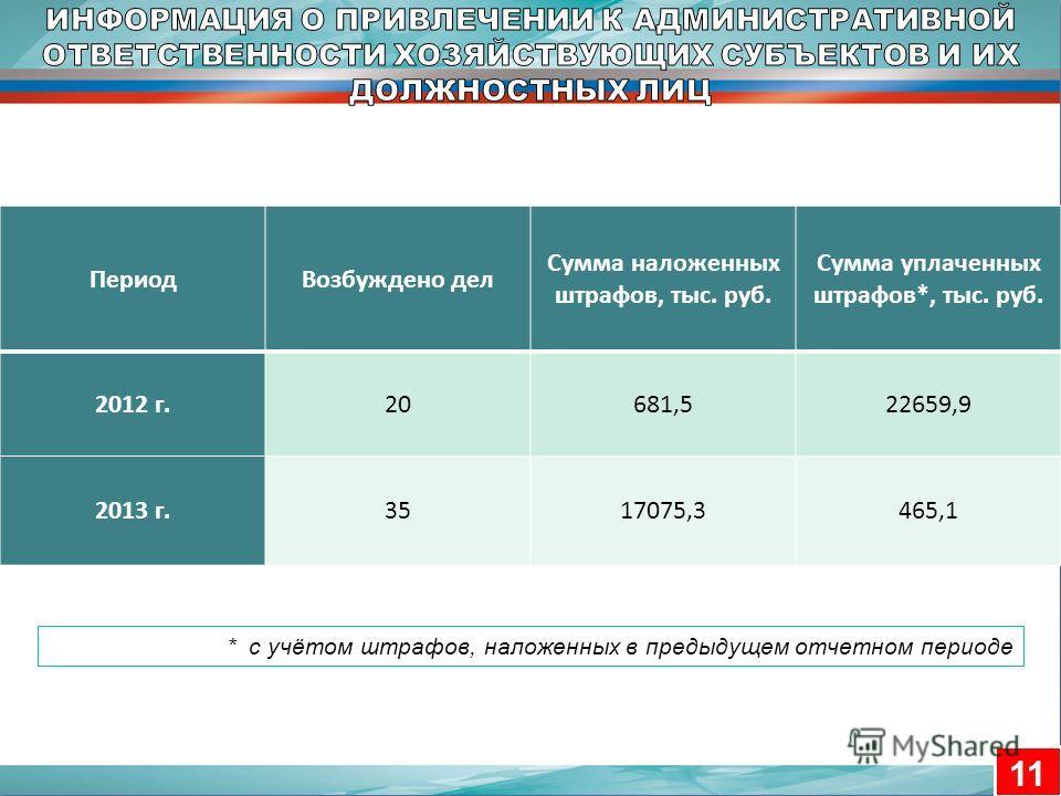 11 ПериодВозбуждено дел Сумма наложенных штрафов, тыс. руб. Сумма уплаченных штрафов*, тыс. руб. 2012 г.20681,522659,9 2013 г.3517075,3465,1 * с учётом штрафов, наложенных в предыдущем отчетном периоде