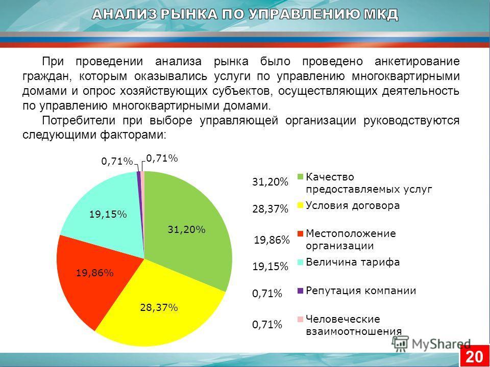 20 При проведении анализа рынка было проведено анкетирование граждан, которым оказывались услуги по управлению многоквартирными домами и опрос хозяйствующих субъектов, осуществляющих деятельность по управлению многоквартирными домами. Потребители при