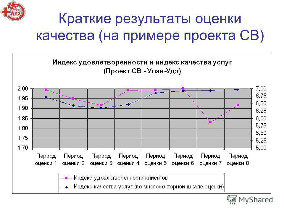 Краткие результаты оценки качества (на примере проекта СВ)
