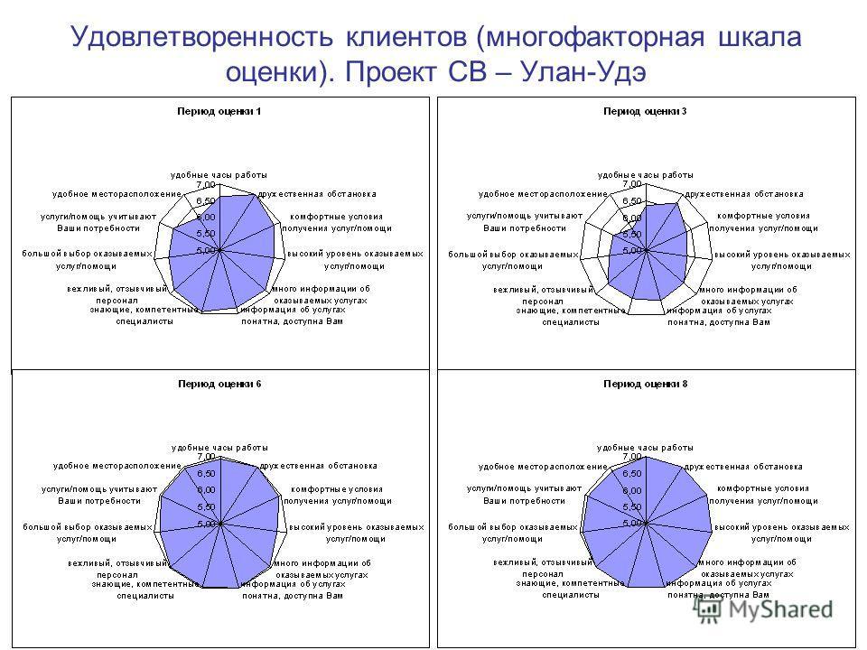 Удовлетворенность клиентов (многофакторная шкала оценки). Проект СВ – Улан-Удэ