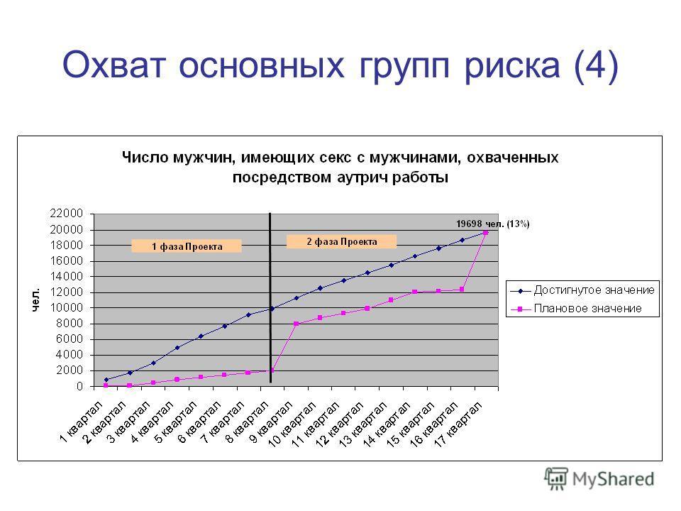 Охват основных групп риска (4)