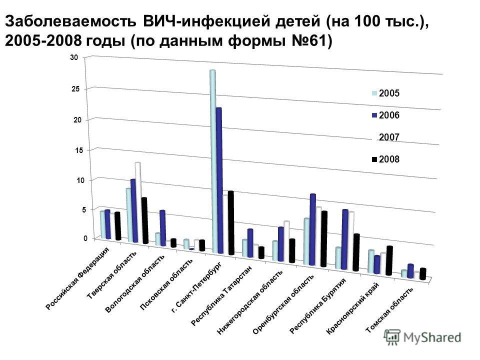Заболеваемость ВИЧ-инфекцией детей (на 100 тыс.), 2005-2008 годы (по данным формы 61)