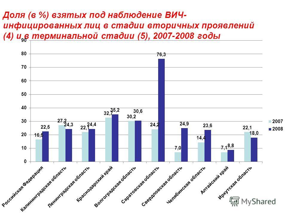 Доля (в %) взятых под наблюдение ВИЧ- инфицированных лиц в стадии вторичных проявлений (4) и в терминальной стадии (5), 2007-2008 годы