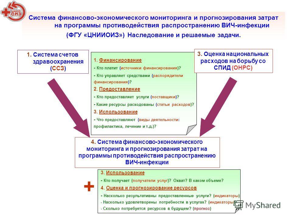 1. Система счетов здравоохранения (ССЗ) Система финансово-экономического мониторинга и прогнозирования затрат на программы противодействия распространению ВИЧ-инфекции (ФГУ «ЦНИИОИЗ») Наследование и решаемые задачи. 4. Система финансово-экономическог