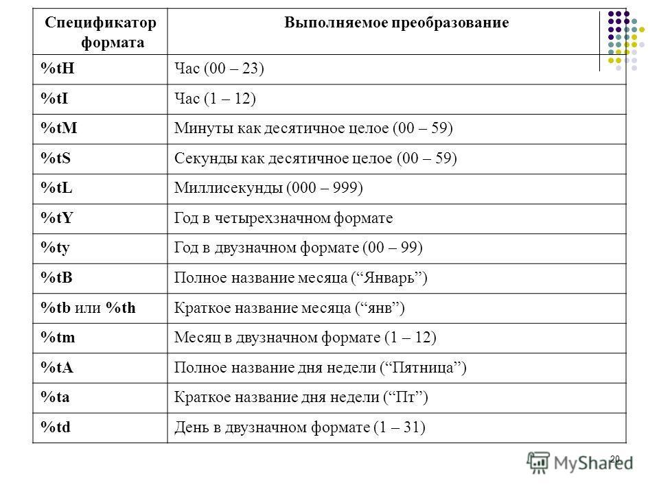 20 Cпецификатор формата Выполняемое преобразование %tHЧас (00 – 23) %tIЧас (1 – 12) %tMМинуты как десятичное целое (00 – 59) %tSСекунды как десятичное целое (00 – 59) %tLМиллисекунды (000 – 999) %tYГод в четырехзначном формате %tyГод в двузначном фор