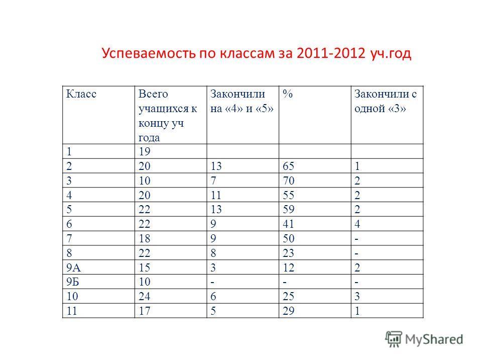 КлассВсего учащихся к концу уч года Закончили на «4» и «5» %Закончили с одной «3» 119 22013651 3107702 42011552 52213592 6229414 718950- 822823- 9А153122 9Б10--- 246253 11175291 Успеваемость по классам за 2011-2012 уч.год