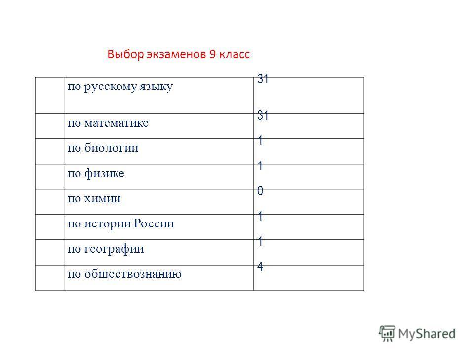по русскому языку 31 по математике 31 по биологии 1 по физике 1 по химии 0 по истории России 1 по географии 1 по обществознанию 4 Выбор экзаменов 9 класс