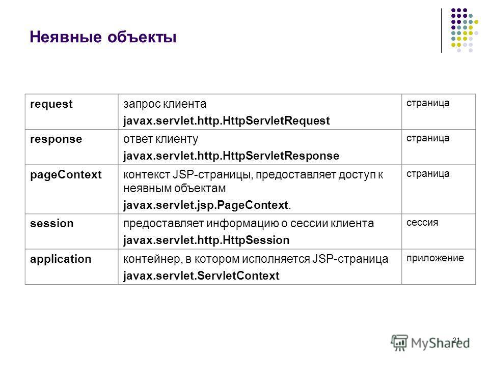21 Неявные объекты requestзапрос клиента javax.servlet.http.HttpServletRequest страница responseответ клиенту javax.servlet.http.HttpServletResponse страница pageContextконтекст JSP-страницы, предоставляет доступ к неявным объектам javax.servlet.jsp.