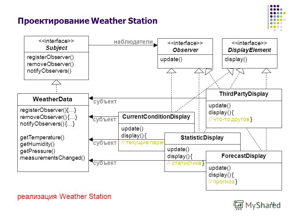 14 Проектирование Weather Station > Subject registerObserver() removeObserver() notifyObservers() WeatherData registerObserver(){…} removeObserver() {…} notifyObservers() {…} getTemperature() getHumidity() getPressure() measurementsChanged() update()