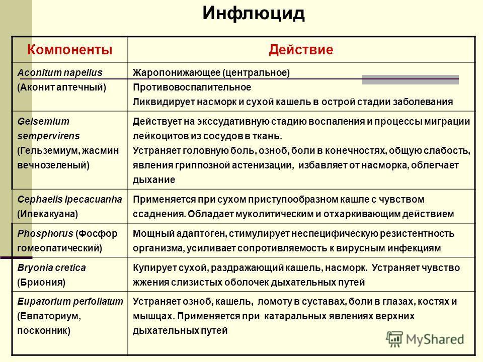 КомпонентыДействие Aconitum napellus (Аконит аптечный) Жаропонижающее (центральное) Противовоспалительное Ликвидирует насморк и сухой кашель в острой стадии заболевания Gelsemium sempervirens (Гельземиум, жасмин вечнозеленый) Действует на экссудативн