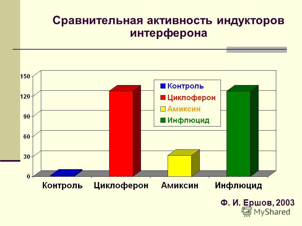 Сравнительная активность индукторов интерферона Ф. И. Ершов, 2003