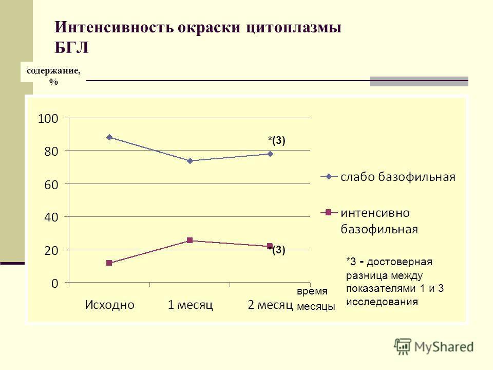 Интенсивность окраски цитоплазмы БГЛ содержание, % *(3) время месяцы *3 - достоверная разница между показателями 1 и 3 исследования