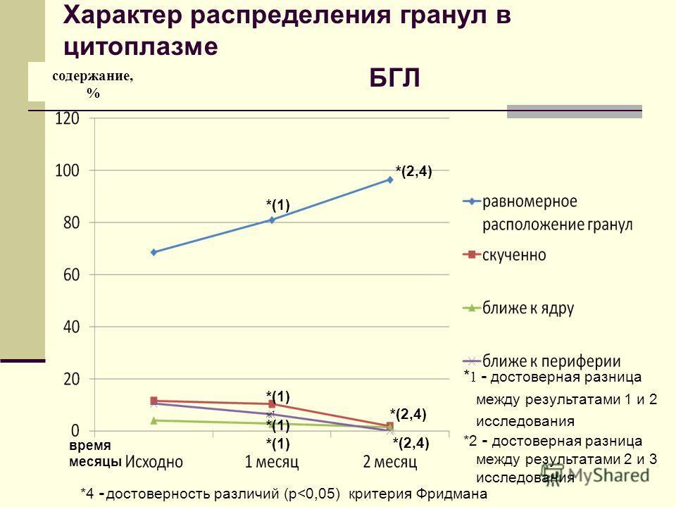 Характер распределения гранул в цитоплазме БГЛ содержание, % *(2,4) ж * 1 - достоверная разница между результатами 1 и 2 исследования *2 - достоверная разница между результатами 2 и 3 исследования *(1) ж1ж1 *4 - достоверность различий (р