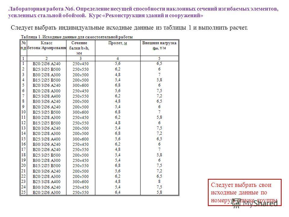 Следует выбрать индивидуальные исходные данные из таблицы 1 и выполнить расчет. Следует выбрать свои исходные данные по номеру в списке группы Лабораторная работа 6. Определение несущей способности наклонных сечений изгибаемых элементов, усиленных ст