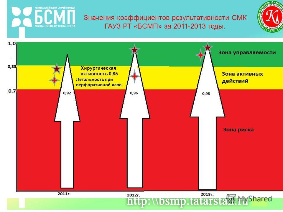 Значения коэффициентов результативности СМК ГАУЗ РТ «БСМП» за 2011-2013 годы. Хирургическая активность 0,85 Летальность при перфоративной язве