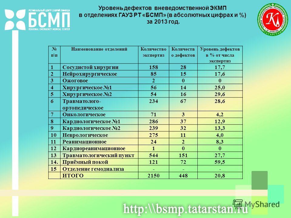 п\п Наименование отделенийКоличество экспертиз Количеств о дефектов Уровень дефектов в % от числа экспертиз 1Сосудистой хирургии1582817,7 2Нейрохирургическое851517,6 3Ожоговое200 4Хирургическое 1561425,0 5Хирургическое 2541629,6 6Травматолого- ортопе