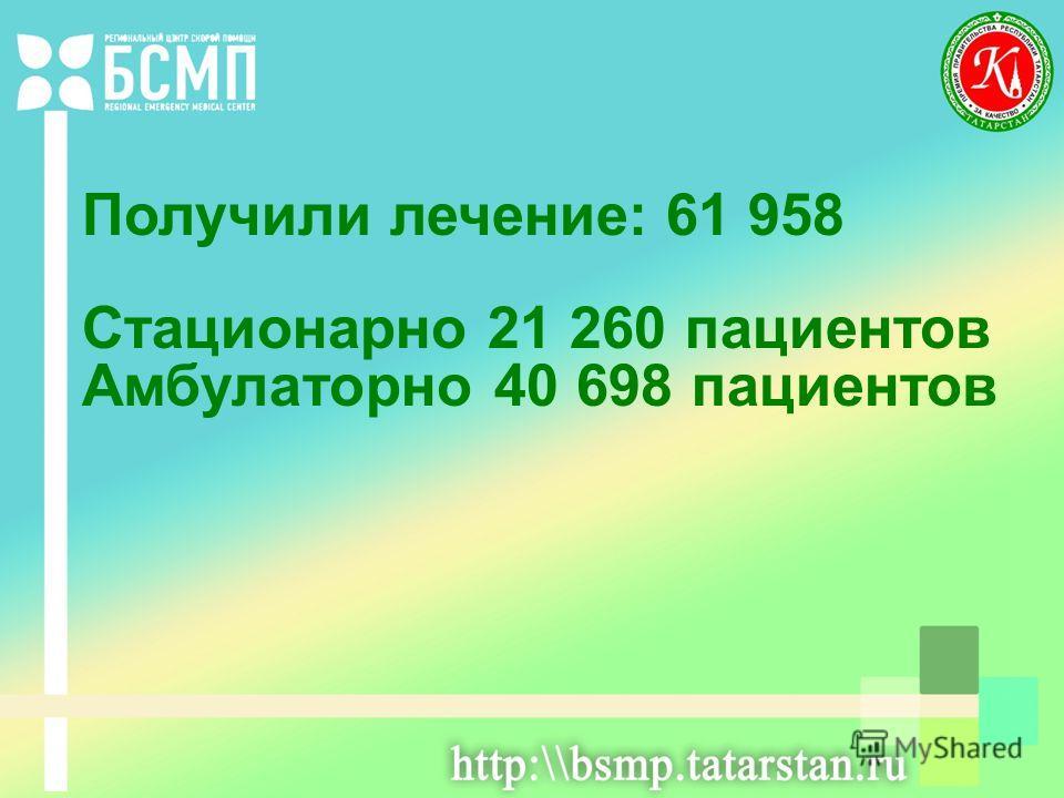 Получили лечение: 61 958 Стационарно 21 260 пациентов Амбулаторно 40 698 пациентов