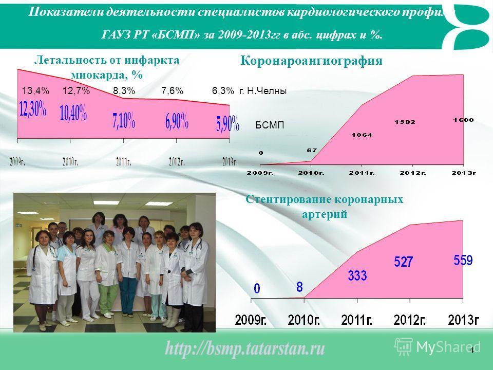 4 Показатели деятельности специалистов кардиологического профиля ГАУЗ РТ «БСМП» за 2009-2013гг в абс. цифрах и %. Летальность от инфаркта миокарда, % Коронароангиография Стентирование коронарных артерий 13,4% 12,7% 8,3% 7,6% 6,3% г. Н.Челны БСМП