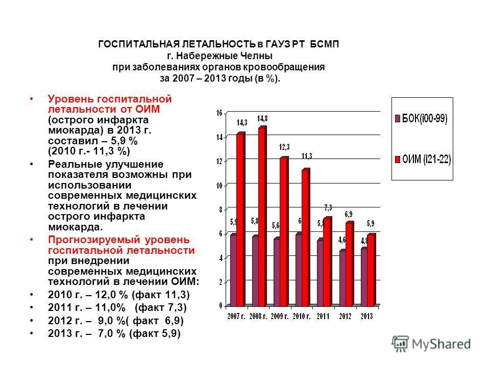 ГОСПИТАЛЬНАЯ ЛЕТАЛЬНОСТЬ в ГАУЗ РТ БСМП г. Набережные Челны при заболеваниях органов кровообращения за 2007 – 2013 годы (в %). Уровень госпитальной летальности от ОИМ (острого инфаркта миокарда) в 2013 г. составил – 5,9 % (2010 г.- 11,3 %) Реальные у