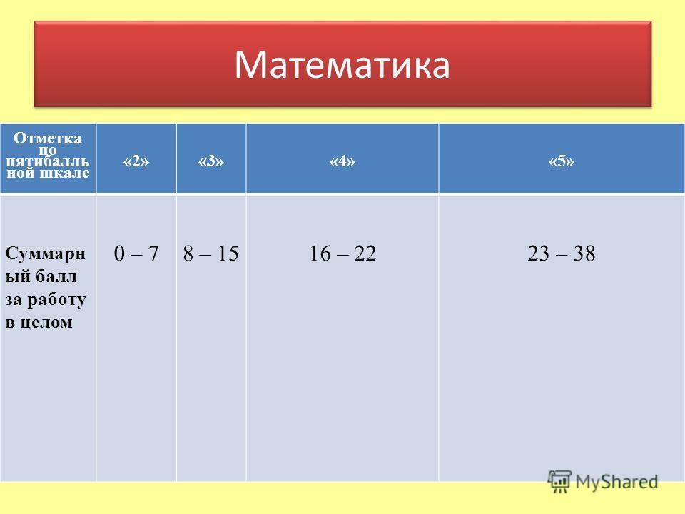 Математика Отметка по пятибалль ной шкале «2»«3»«4»«5» Суммарн ый балл за работу в целом 0 – 78 – 1516 – 2223 – 38