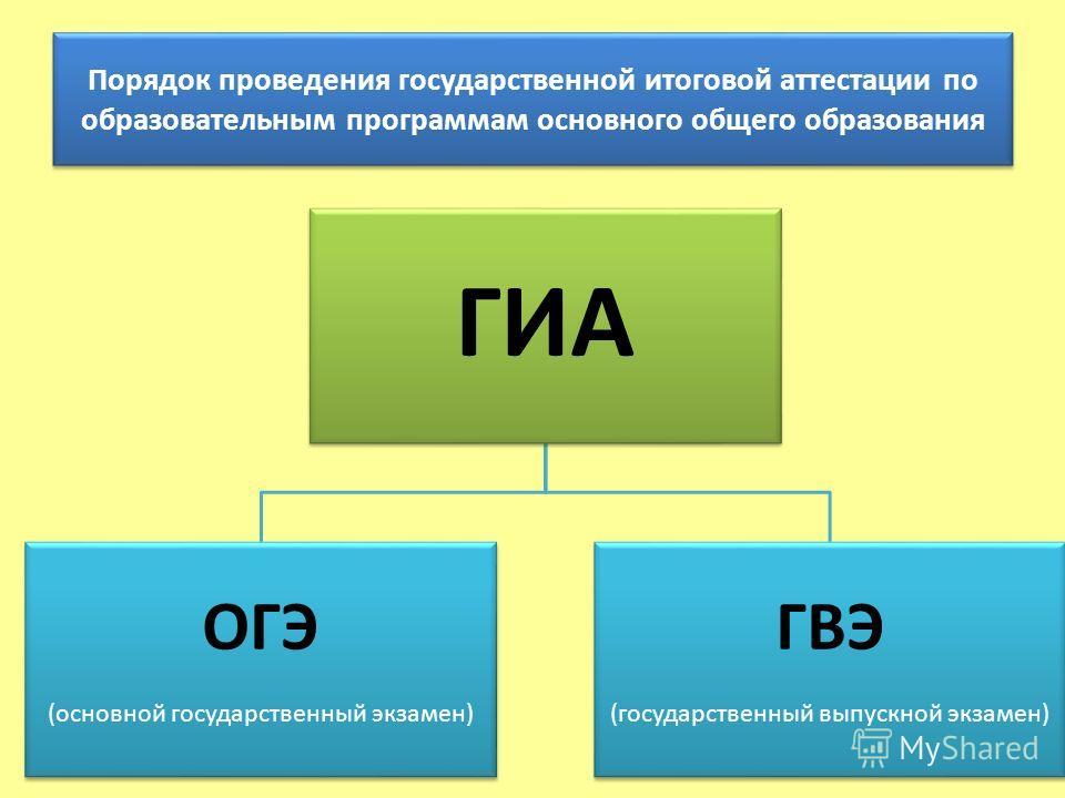 ГИА ОГЭ (основной государственный экзамен) ГВЭ (государственный выпускной экзамен) Порядок проведения государственной итоговой аттестации по образовательным программам основного общего образования