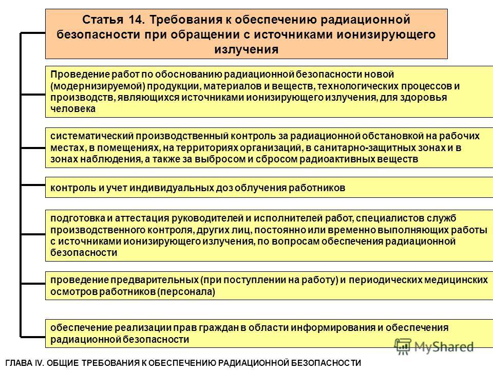 Статья 14. Требования к обеспечению радиационной безопасности при обращении с источниками ионизирующего излучения Проведение работ по обоснованию радиационной безопасности новой (модернизируемой) продукции, материалов и веществ, технологических проце