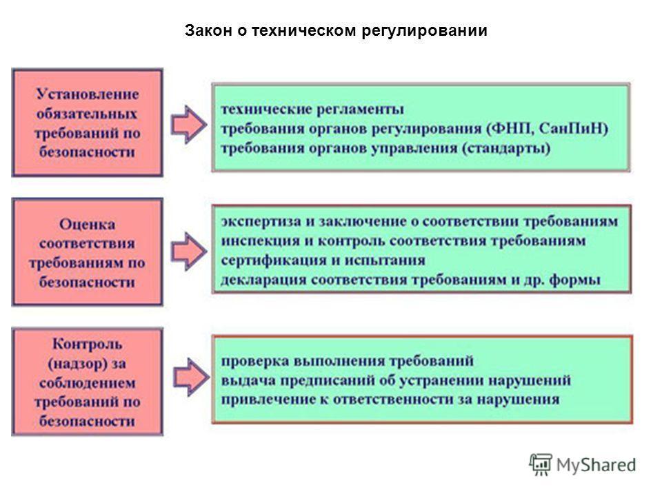 Закон о техническом регулировании