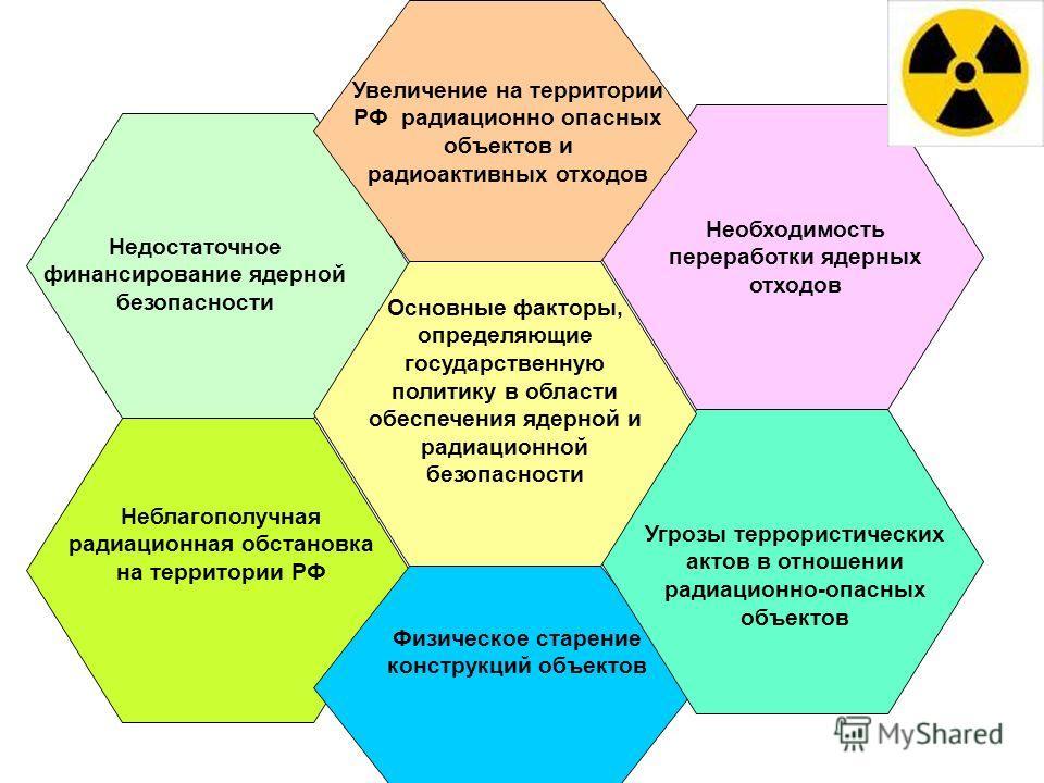 Основные факторы, определяющие государственную политику в области обеспечения ядерной и радиационной безопасности Увеличение на территории РФ радиационно опасных объектов и радиоактивных отходов Необходимость переработки ядерных отходов Угрозы террор