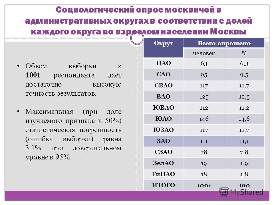 Социологический опрос москвичей в административных округах в соответствии с долей каждого округа во взрослом населении Москвы ОкругВсего опрошено человек% ЦАО636,3 САО959,5 СВАО11711,7 ВАО12512,5 ЮВАО11211,2 ЮАО14614,6 ЮЗАО11711,7 ЗАО11111,1 СЗАО787,