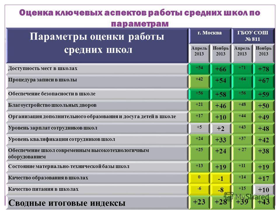 Оценка ключевых аспектов работы средних школ по параметрам Параметры оценки работы средних школ г. МоскваГБОУ СОШ 811 Апрель 2013 Ноябрь 2013 Апрель 2013 Ноябрь 2013 Доступность мест в школах +54 +66 +71 +78 Процедура записи в школы +42 +54 +64 +67 О