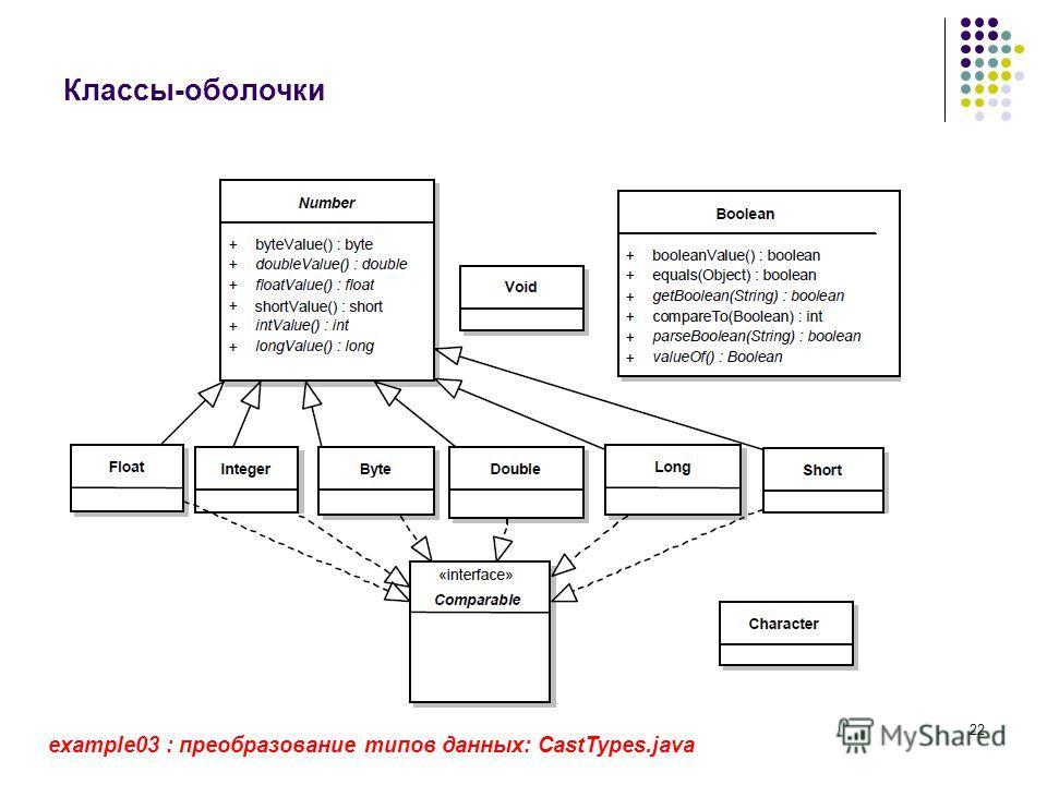 22 Классы-оболочки example03 : преобразование типов данных: CastTypes.java