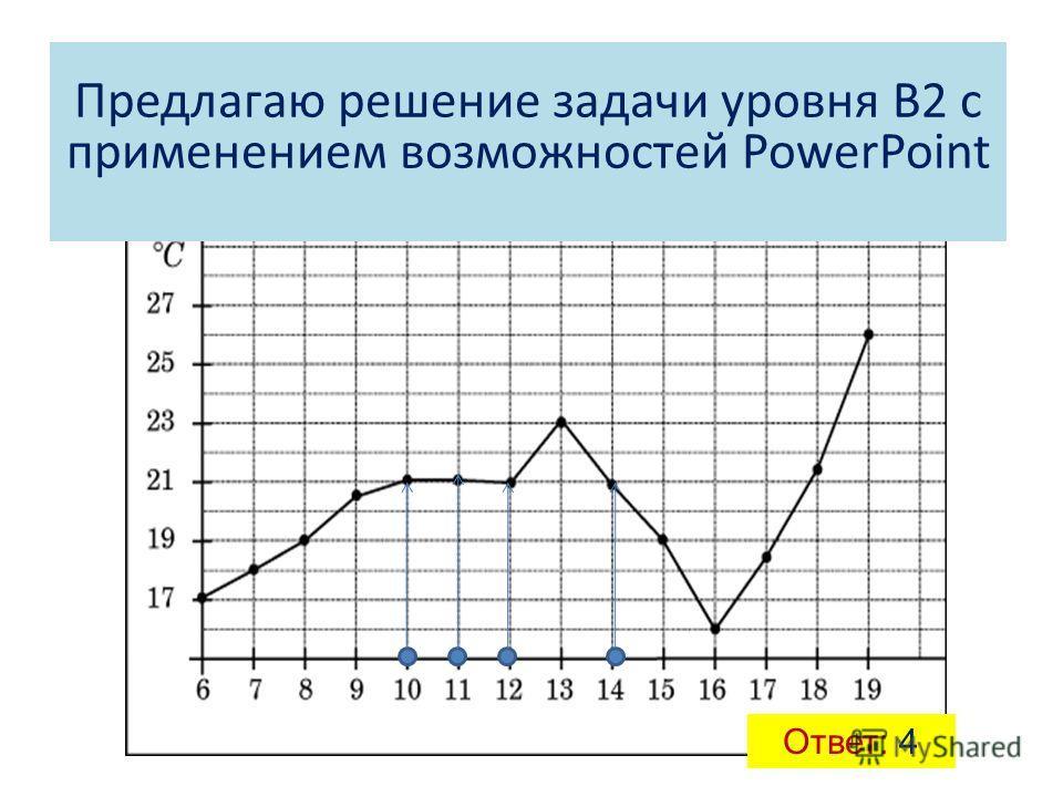 1. На рисунке жирными точками показана среднесуточная температура воздуха в Бресте каждый день с 6 по 19 июля 1981 года. По горизонтали указываются числа месяца, по вертикали - температура в градусах Цельсия. Для наглядности жирные точки соединены ли
