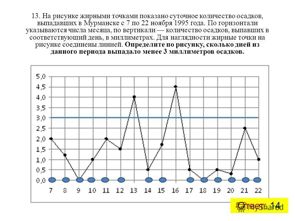 13. На рисунке жирными точками показано суточное количество осадков, выпадавших в Мурманске с 7 по 22 ноября 1995 года. По горизонтали указываются числа месяца, по вертикали количество осадков, выпавших в соответствующий день, в миллиметрах. Для нагл