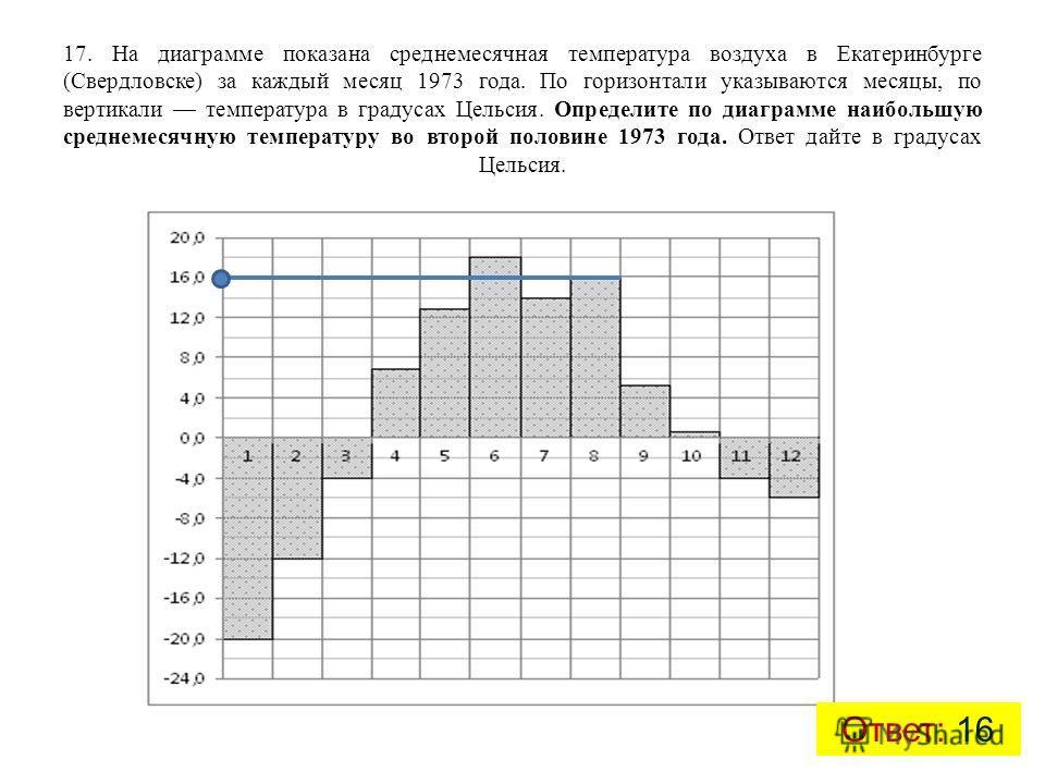 17. На диаграмме показана среднемесячная температура воздуха в Екатеринбурге (Свердловске) за каждый месяц 1973 года. По горизонтали указываются месяцы, по вертикали температура в градусах Цельсия. Определите по диаграмме наибольшую среднемесячную те