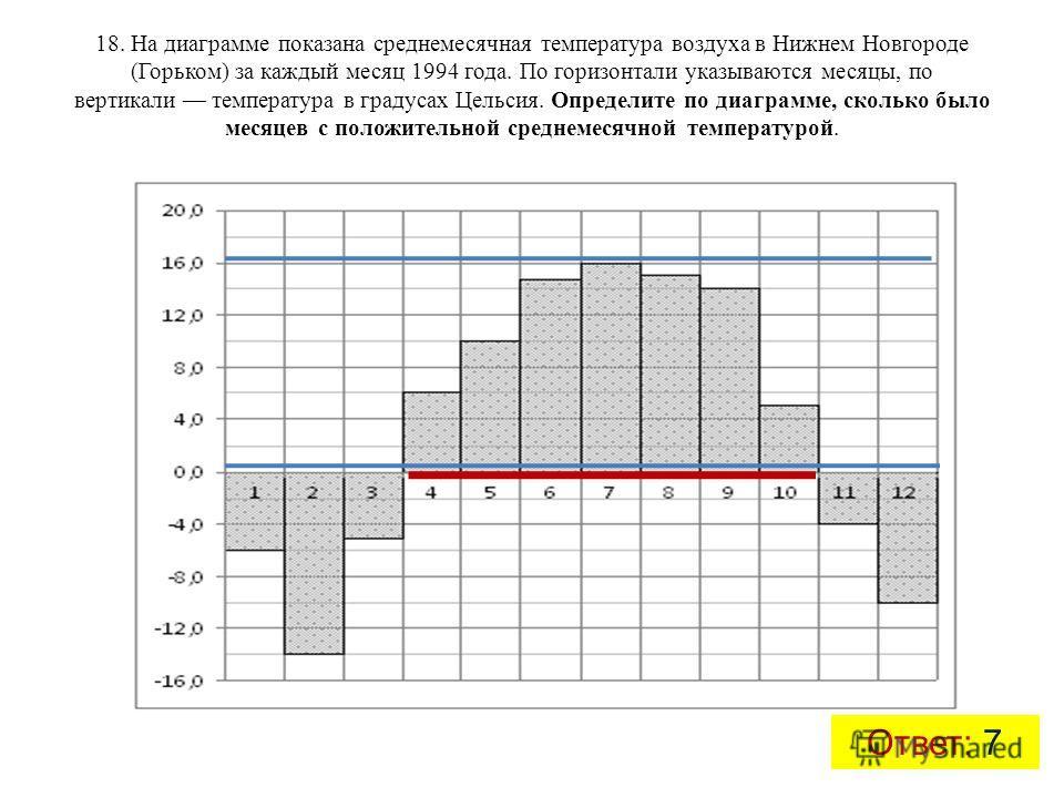 18. На диаграмме показана среднемесячная температура воздуха в Нижнем Новгороде (Горьком) за каждый месяц 1994 года. По горизонтали указываются месяцы, по вертикали температура в градусах Цельсия. Определите по диаграмме, сколько было месяцев с полож