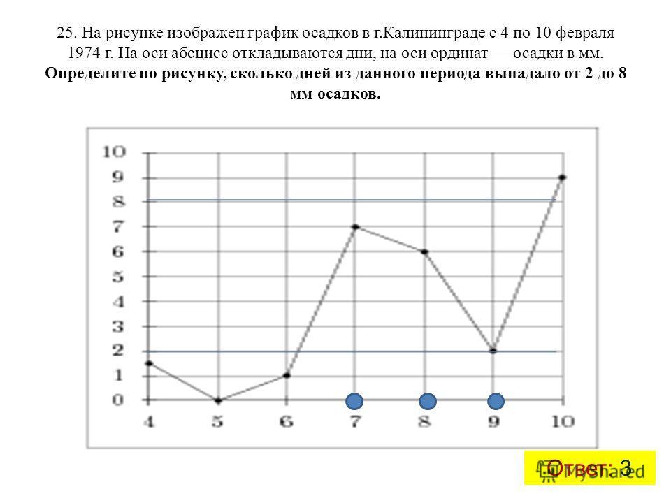 25. На рисунке изображен график осадков в г.Калининграде с 4 по 10 февраля 1974 г. На оси абсцисс откладываются дни, на оси ординат осадки в мм. Определите по рисунку, сколько дней из данного периода выпадало от 2 до 8 мм осадков. Ответ: 3