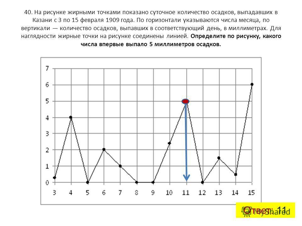 40. На рисунке жирными точками показано суточное количество осадков, выпадавших в Казани с 3 по 15 февраля 1909 года. По горизонтали указываются числа месяца, по вертикали количество осадков, выпавших в соответствующий день, в миллиметрах. Для нагляд